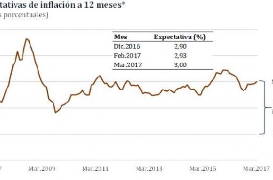 Expectativa de inflación llega a límite superior del rango meta