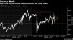 Los mercados se protegen tras el ataque de EEUU contra Siria - Noticias de ian pool