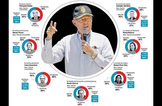 Ipsos: Romero-Lozada y Del Solar, los ministros más aprobados