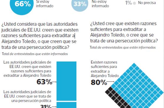 Caso Ecoteva: ordenan prisión preventiva contra Toledo y Karp
