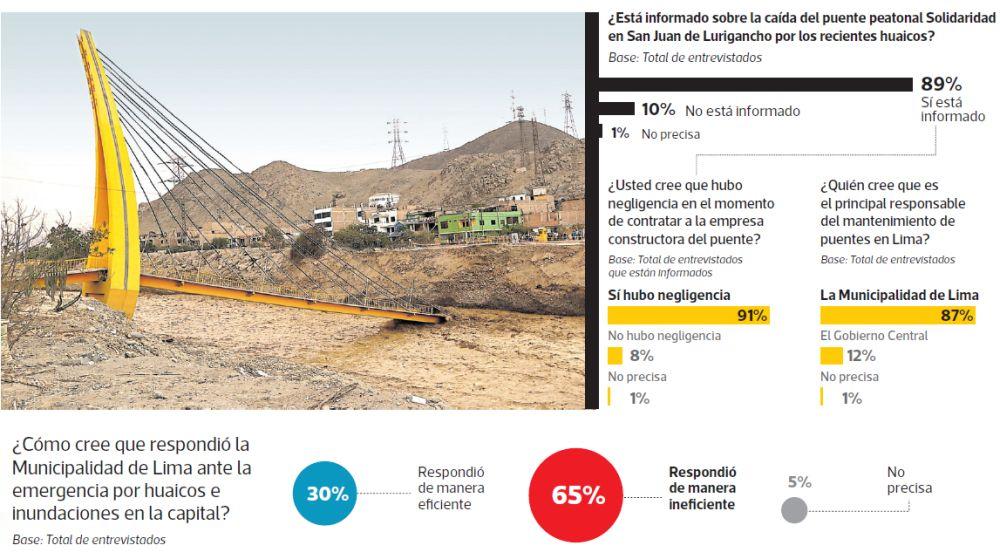 El 91% de encuestados cree la gestión de Luis Castañeda Lossio fue negligente en el momento de contratar la empresa constructora de puente Solidaridad. (El Comercio)