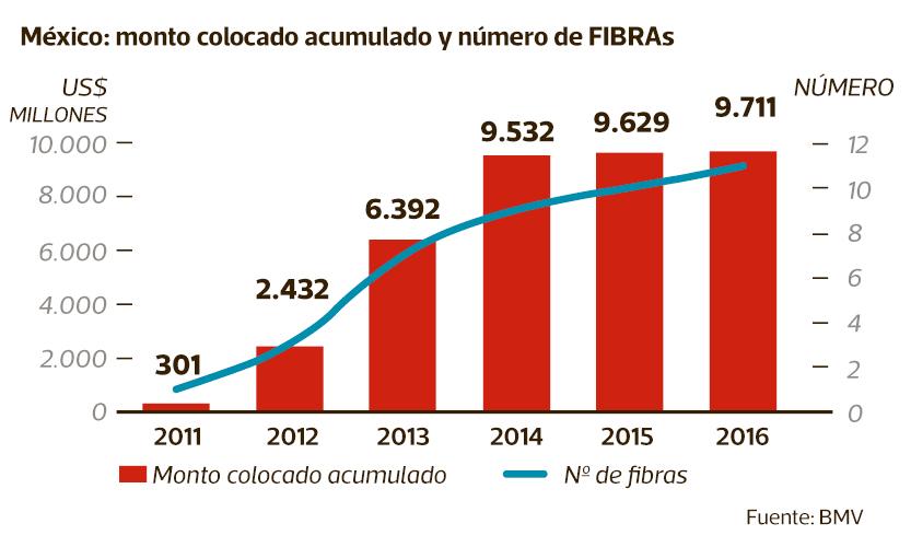 Dinamismo de los Fibra en México entre 2011 y 2016.