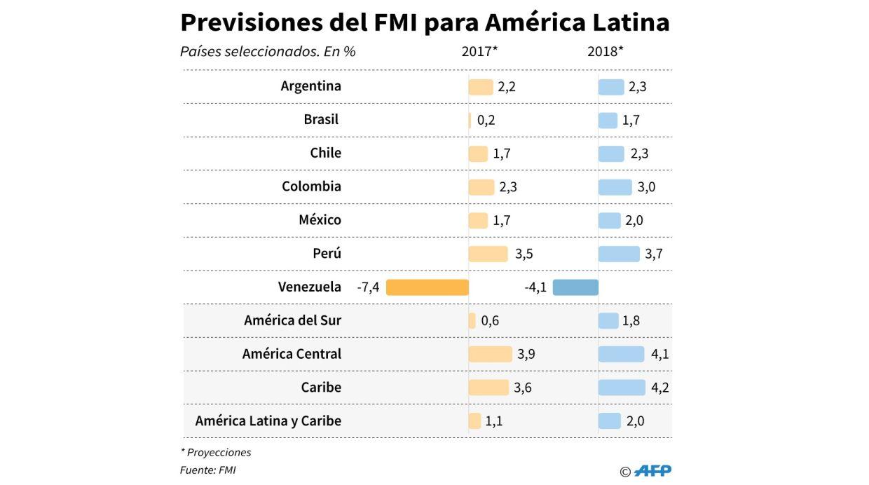 Previsiones de crecimiento del Fondo Monetario Internacional de países seleccionados de America Latina y El Caribe (Fuente: AFP)