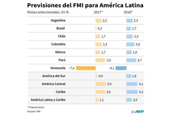 FMI: ¿Por qué recortó su previsión de crecimiento para el Perú?
