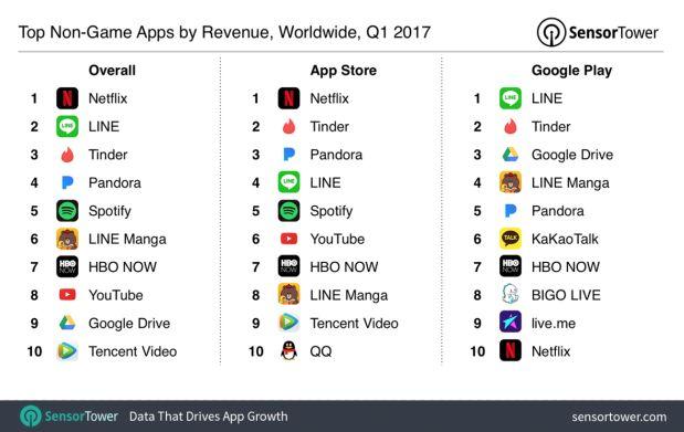 Foto Netflix es la app a la que más ingresan los usuarios en el 2017