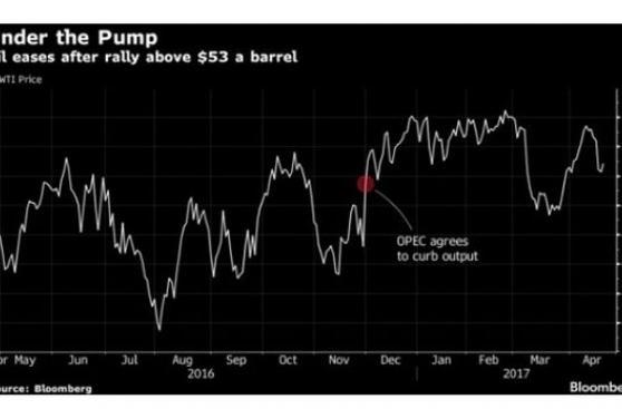 El petróleo cae por debajo de los US$50