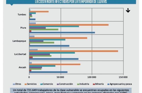 Más de 700 mil peruanos ingresarían a la pobreza por El Niño