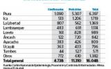 Confirman 4.738 casos de dengue en el país