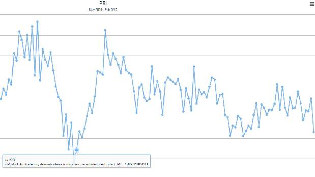 En junio del 2009 el PBI de Perú cayó 1,4%, fue la última vez que se tuvo un resultado negativo. (Gráfico del BCR)