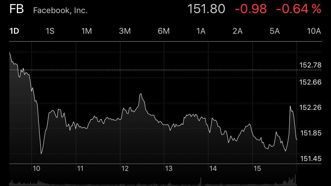 Las acciones de Facebook se cotizan en la bolsa Nasdaq, la segunda más grande en el mundo. (Foto: Captura Apple)
