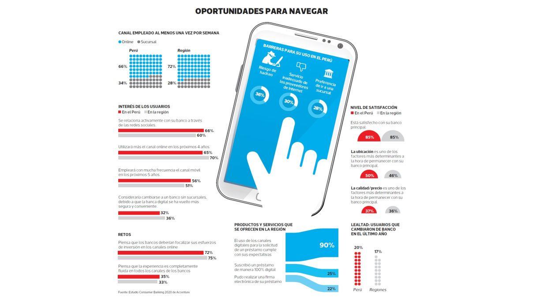 [Foto] Banca digital: un negocio en auge que será una necesidad