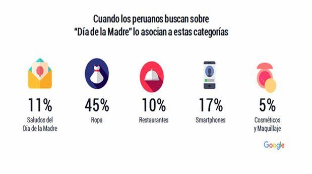 [Foto] Día de la Madre: ¿Qué buscan los peruanos en Internet?