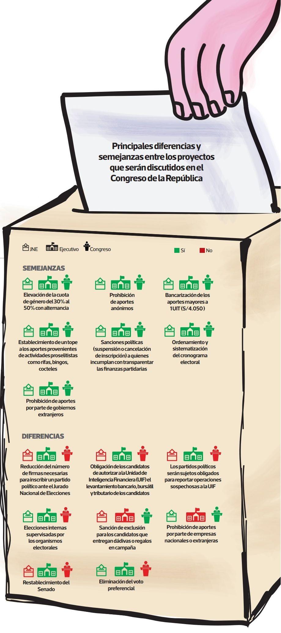 Principales diferencias y semejanzas entre los proyectos que serán discutidos en el Congreso de la República. (Elaboración: El Comercio)