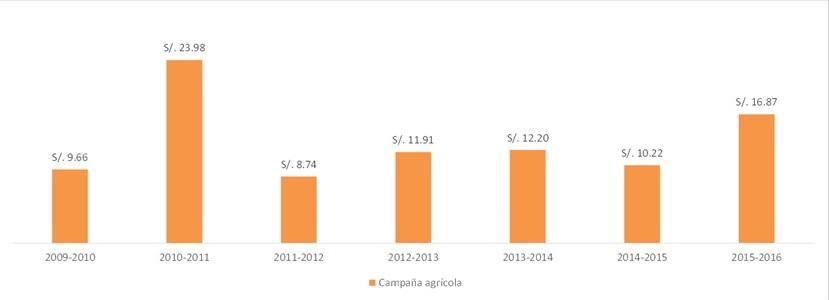 Indemnizaciones pagadas por el Seguro Agrario Catastrófico a nivel nacional  (La Positiva y Mapfre)