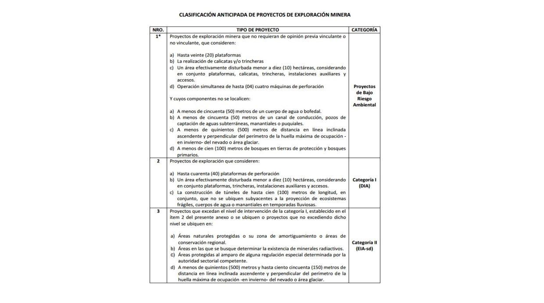 CLASIFICACIÓN ANTICIPADA DE PROYECTOS DE EXPLORACIÓN MINERA (Foto: Difusión)