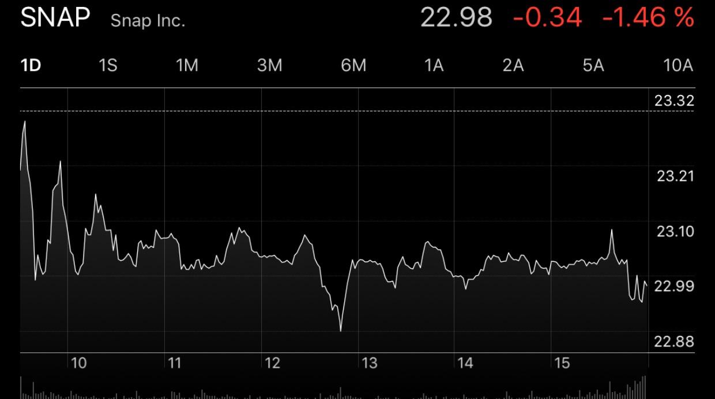 Así cerraron las acciones de Snapchat el 10 de mayo, después de presentar sus resultados en el primer trimestre. (Foto: Captura Apple Stocks)