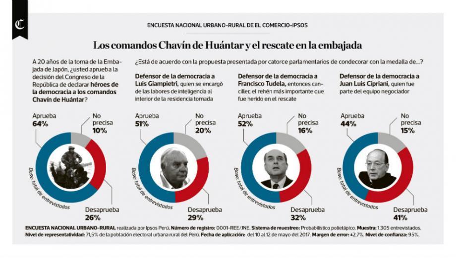 Infografía del día: los comandos Chavín de Huántar
