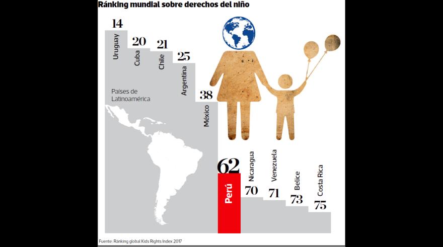 [Foto] El Perú avanza en la protección infantil
