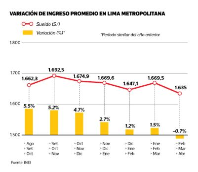 [Foto] Ingreso promedio por trabajo cayó 0,7% en Lima Metropolitana