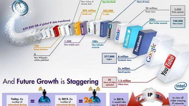 Cada minuto se envían 204 millones de emails y 277.000 se conectan a Facebook