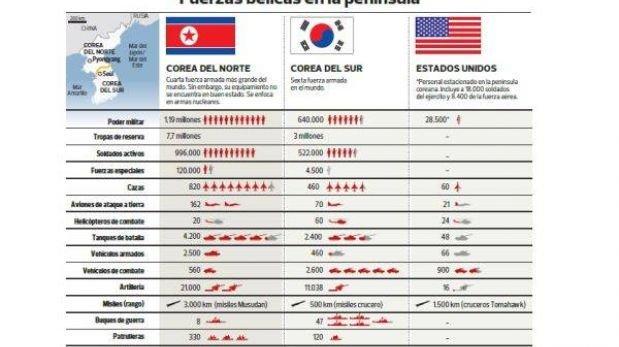 Tensión entre las coreas: así está el poderío bélico en la península