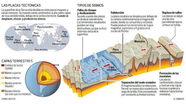 Un sensor de campo magnético usado en el Perú podría predecir sismos