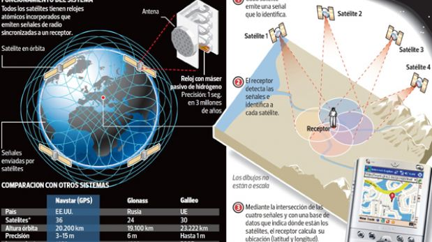 INFOGRAFÍA: ¿Sabes cómo funciona el GPS?