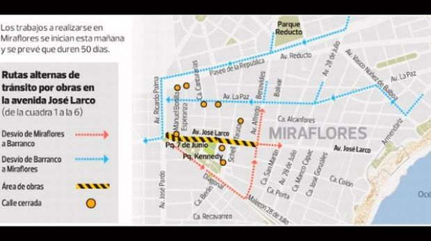 Miraflores aplicará hoy desvíos vehiculares por obras en la Av. Larco