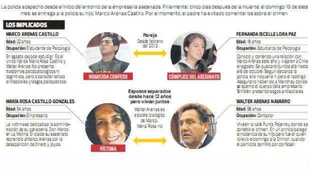 El círculo cercano a María Rosa Castillo, la empresaria asesinada por su hijo