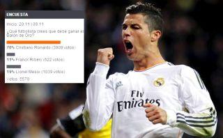 Cristiano Ronaldo debe ganar el Balón de Oro, según nuestros usuarios