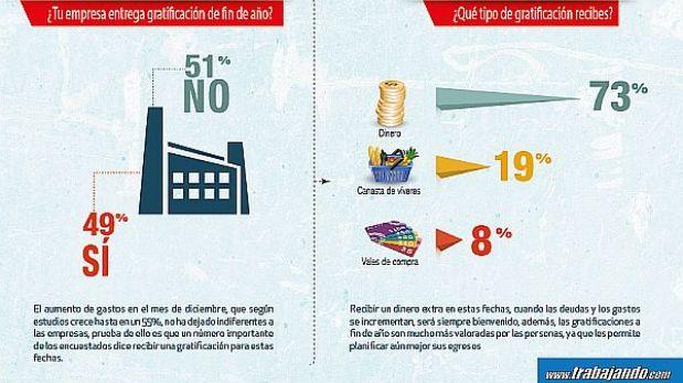 Según encuesta, el 55% de peruanos destinará su 'grati' a pagar deudas