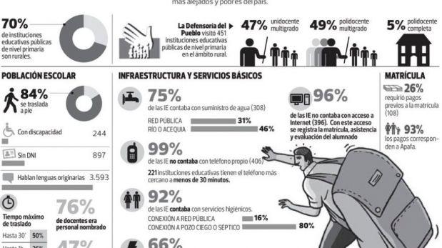 La educación rural en el Perú se desarrolla en duras condiciones