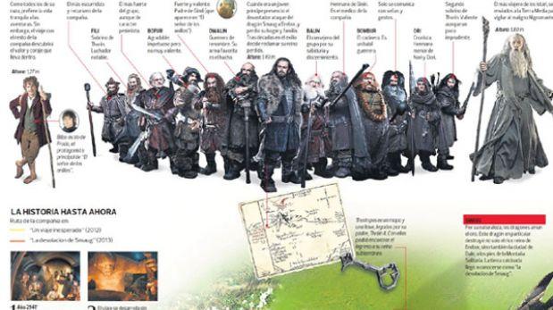 """""""El Hobbit: La desolación de Smaug"""", todo lo que debes saber sobre la película [INFOGRAFÍA]"""