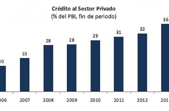 La intermediación financiera representó un 36% del PBI en 2013