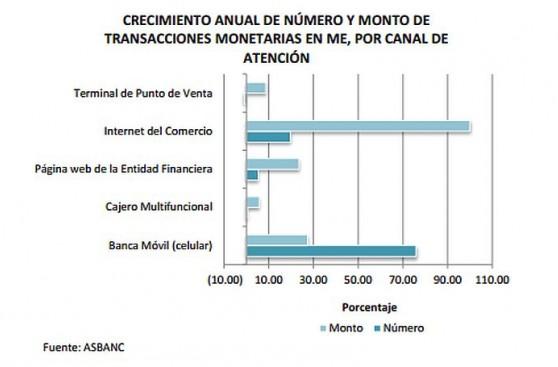 Operaciones monetarias por canales modernos aumentaron en enero