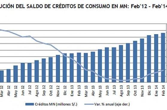 Créditos en soles crecen 12,9% al sumar S/26,6 mlls. en febrero