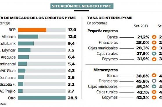 Morosidad impulsará alza de costo de créditos pyme en este año