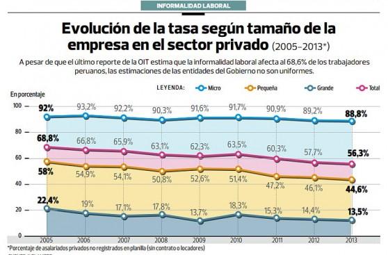 Más de 10 mlls. de peruanos trabajan sin beneficios laborales