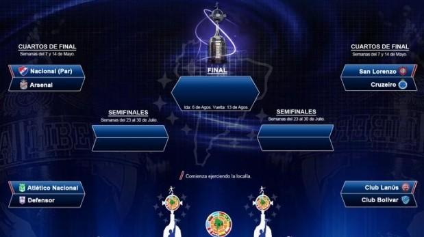 Copa Libertadores: guía TV y resultados de los cuartos de final ...