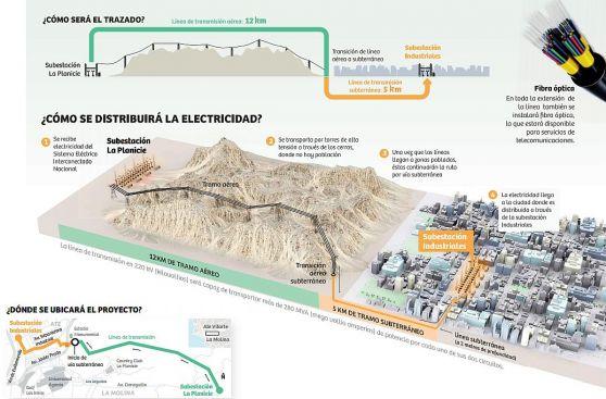 Se adjudicó la línea de transmisión entre La Molina y Ate