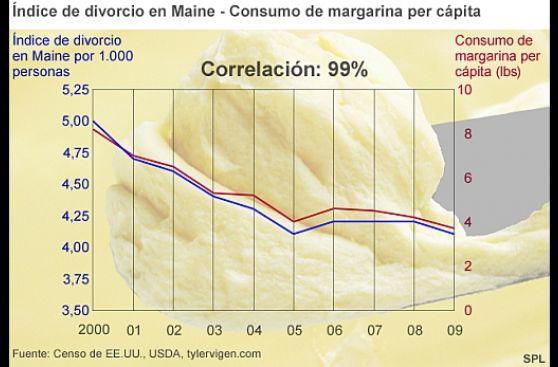 ¿Comer margarina lleva al divorcio?