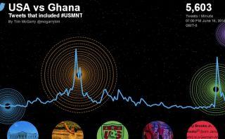 Cinco millones de tuits generó el intenso choque EE.UU. - Ghana