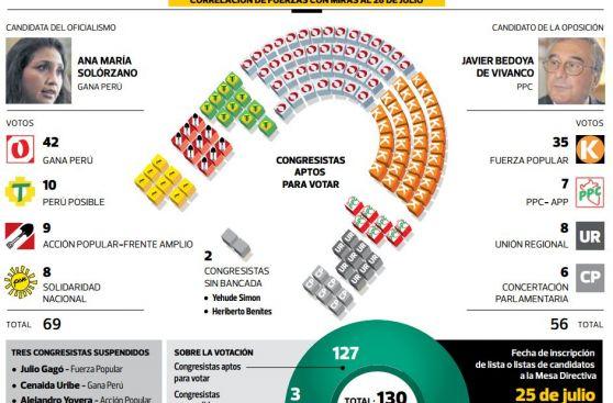 Votos de AP-FA definirán elección de presidencia del Congreso