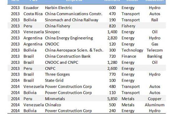 Perú captó casi la mitad de las inversiones chinas en la región