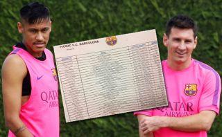 ¿Sabes qué comen Neymar, Messi y las figuras del Barcelona?