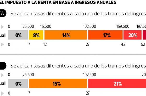 Impuesto a la Renta: MEF reveló cuánto bajarían todas las tasas