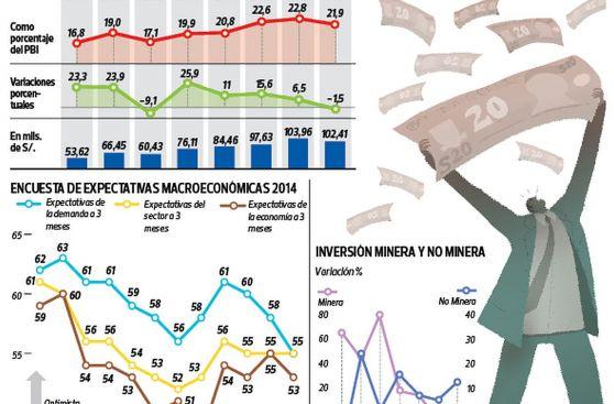 Inversión privada: ¿Se logrará recuperar en el Perú este año?