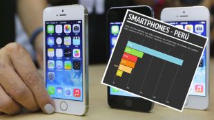 ¿Qué marcas de smartphones crecieron más que Apple en el Perú?