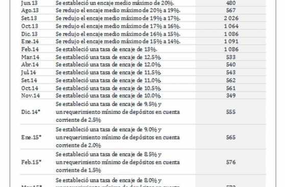 BCR redujo encaje en soles a 8% a partir de marzo