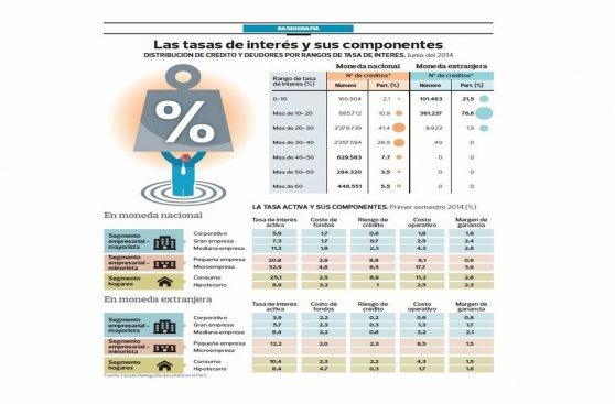 BCR: 17% de créditos en soles tiene tasas mayores al 40% anual